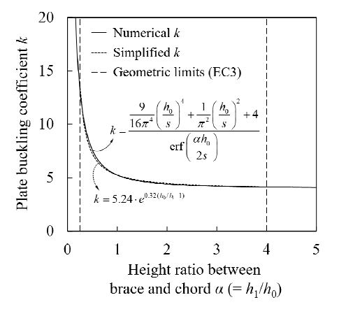 Fig. 15.